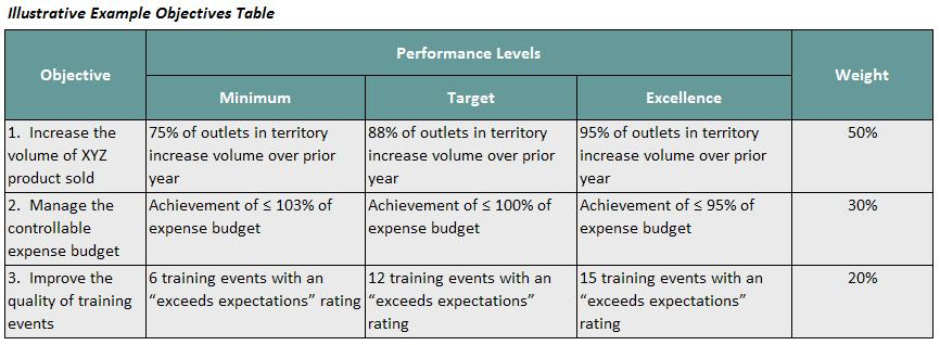 Flexible objectives sales cygnals for Performance objective template