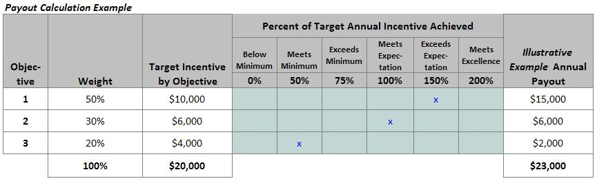 Flexible objectives in a sales compensation plan | Sales Cygnals